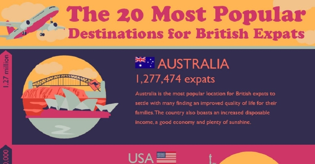 British Expats Infographic