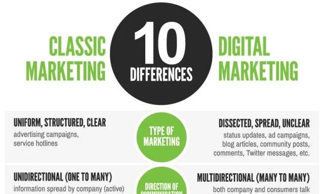 classic-vs-digital-marketing-640x1370