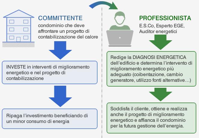 schema diagnosi energetica