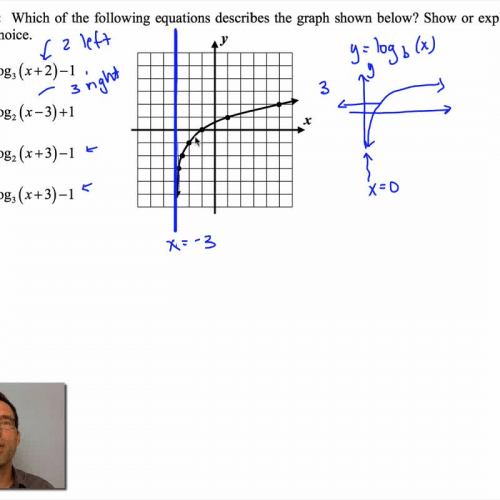 Common Core Algebra II.Unit 4.Lesson 9.Graphs of Logarithms
