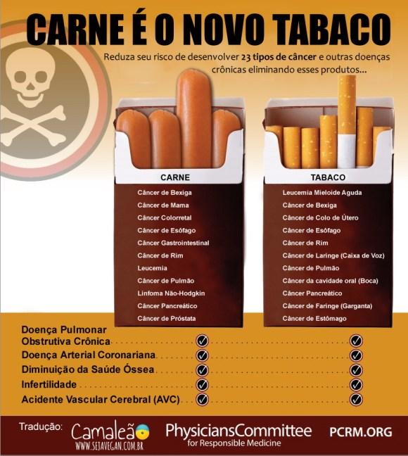 carne-e-considerada-o-novo-tabaco-em-termos-de-cancer-cigarro-tipos-cancer-dieta-bexiga-rim-pulmão-esôfago