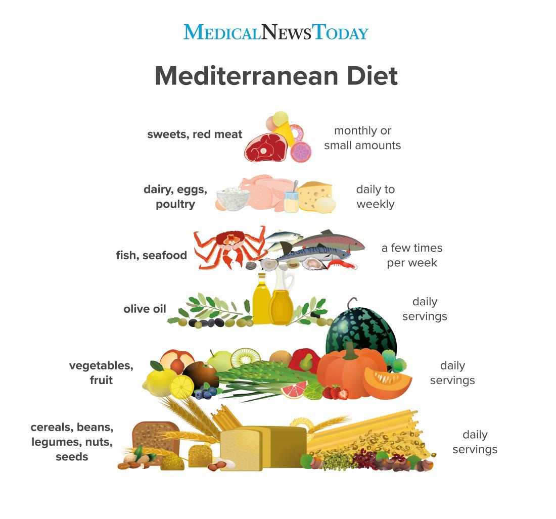 an infographic showing a food pyramid of the mediterranean diet