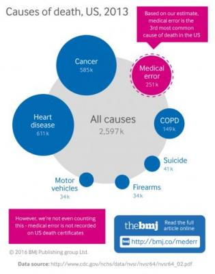 [Causes of death infographic]