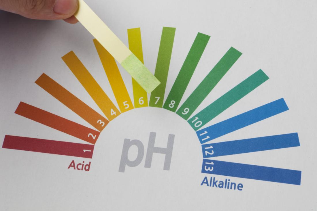 pH of water
