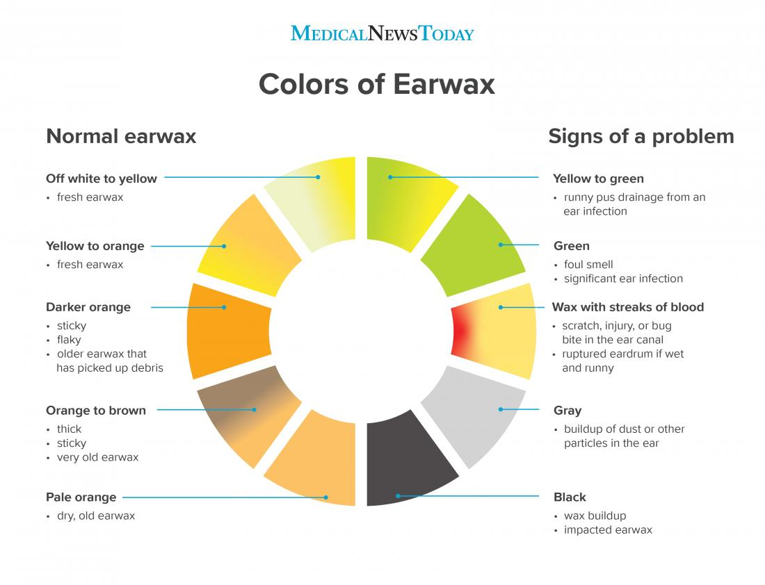 Earwax color chart: What earwax says about your health