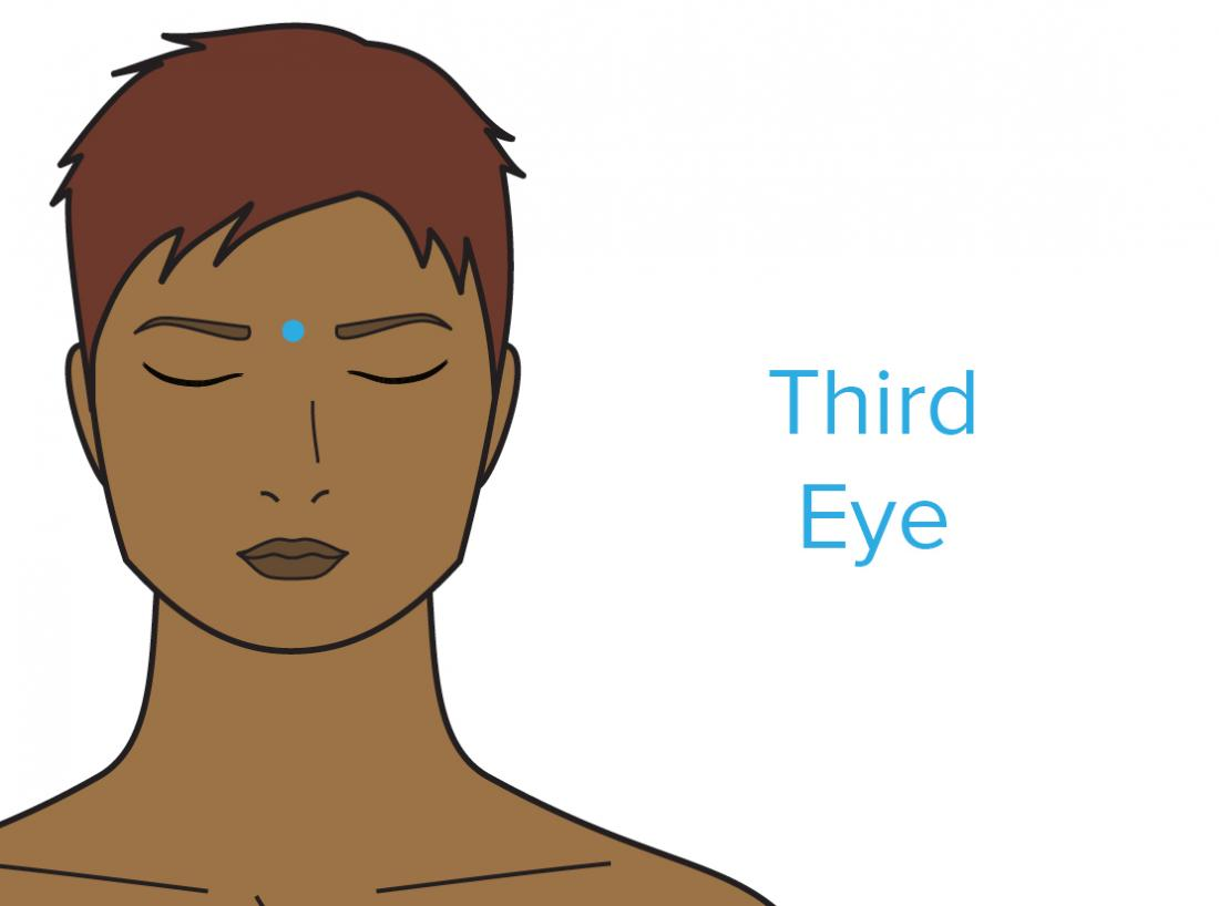 A diagram showing the third eye pressure point for headaches.