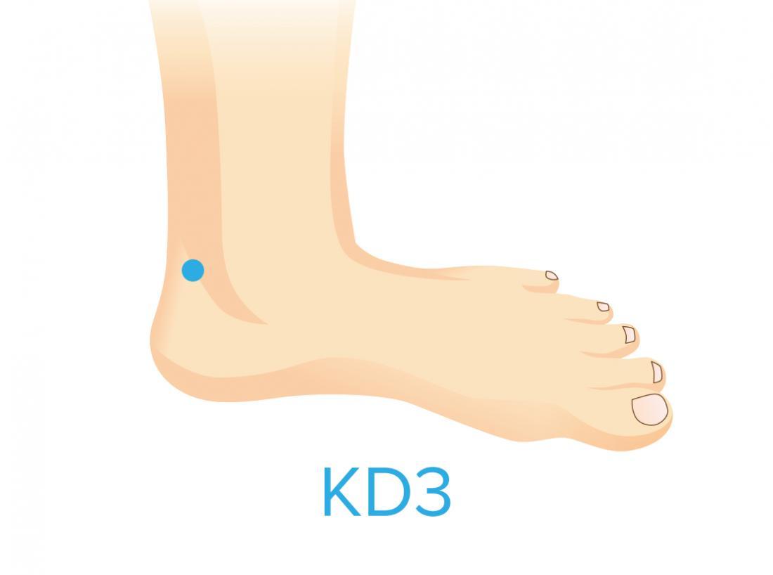 KD3 pressure point