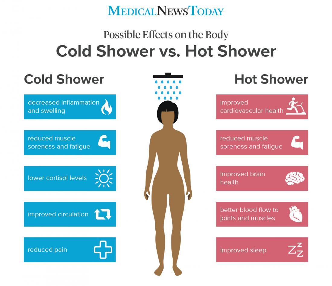 Cold Shower Vs Hot Shower What Are The Benefits