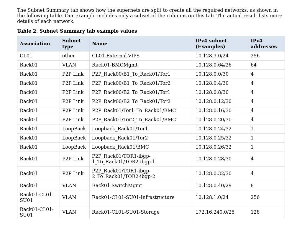 Subnet Summary Tab