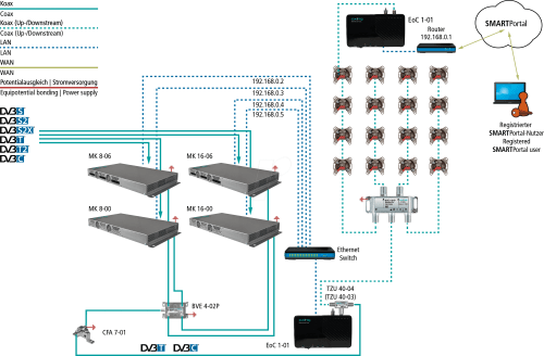 small resolution of ethernet over coax 500 mbps starter set axing eoc00100