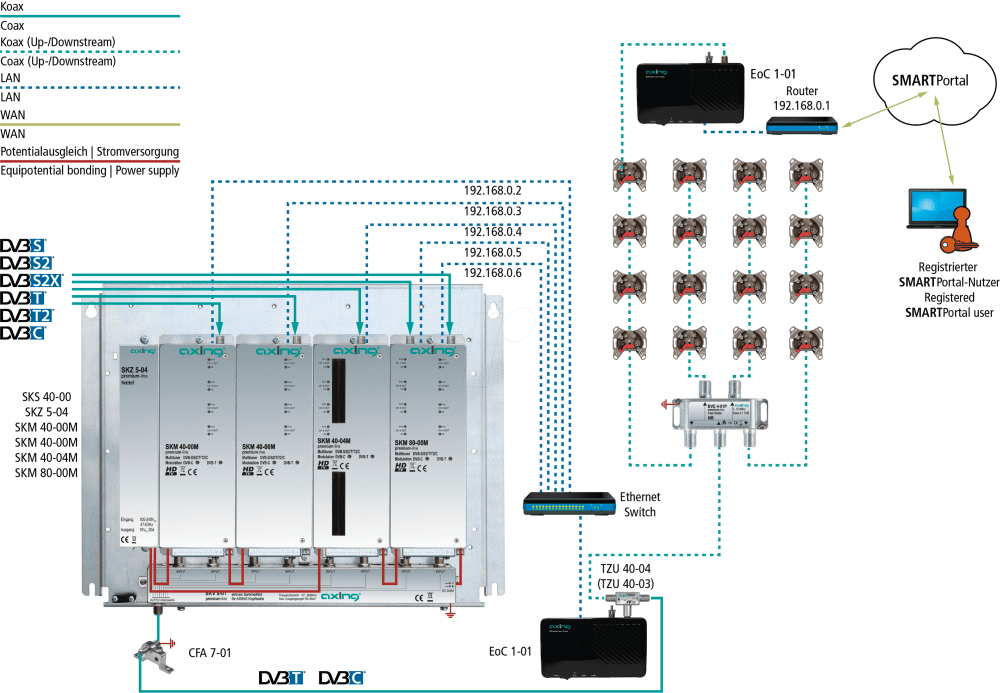 medium resolution of ethernet over coax 500 mbps single device axing eoc00101