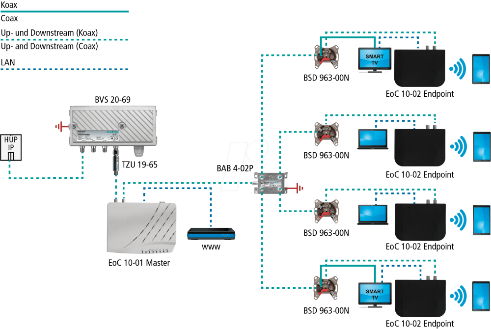 medium resolution of ethernet over coax master axing eoc01001