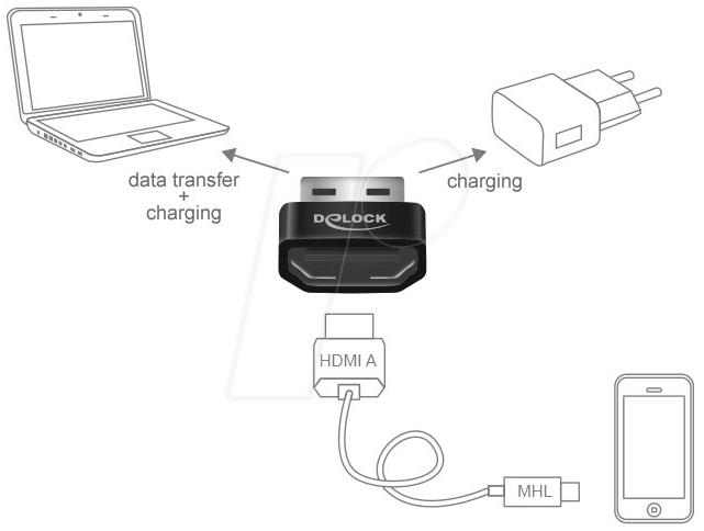 DELOCK 65680: Adapter HDMI-A female > USB Type-A male