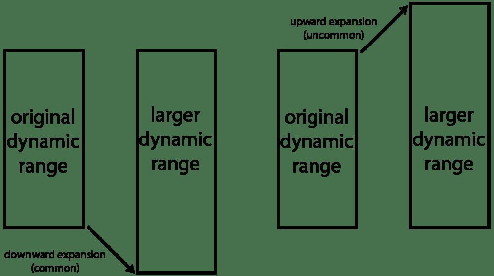 medium resolution of downward and upward expansion