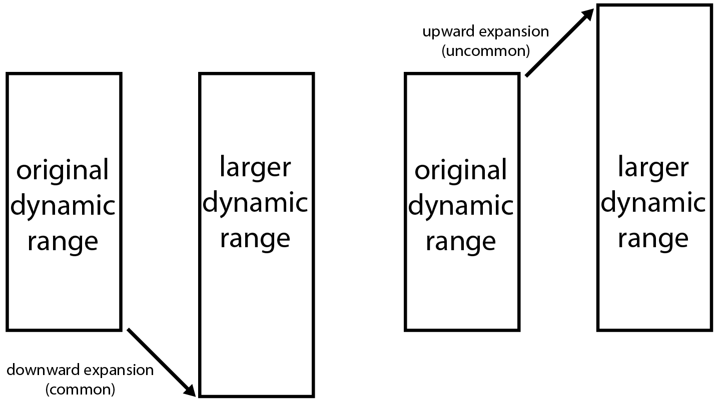 hight resolution of downward and upward expansion