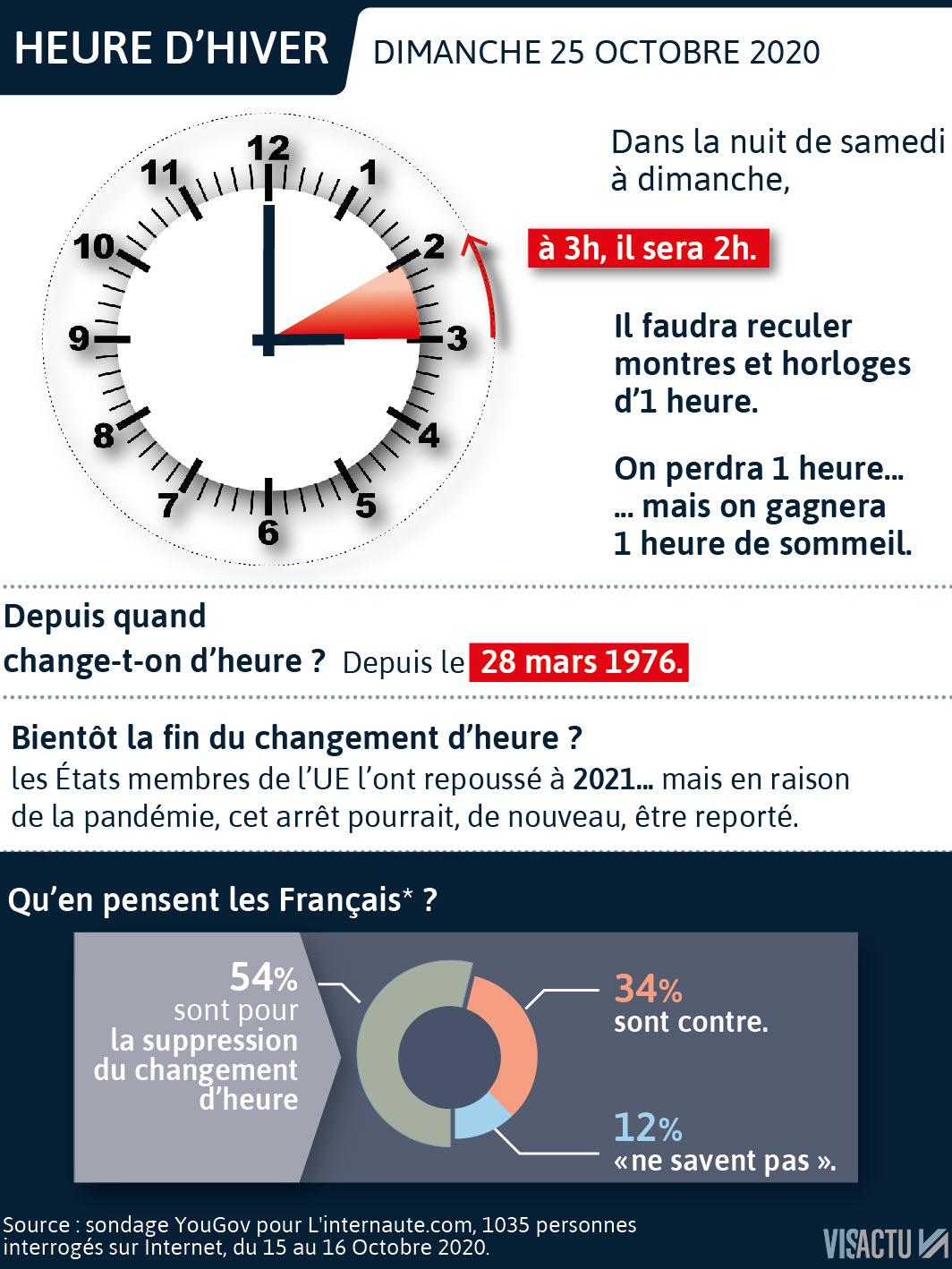 L'heure De La Sortie Fin : l'heure, sortie, Quotidienne., Changement, D'heure, Week-end, Dernier, Savoir, Points