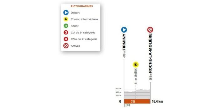 4e étape (c.l.m. indivduel) - Mercredi 2 juin - Firminy (Loire) - Roche-la-Molière (Loire), 16,4 km.