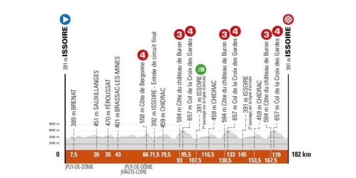 1re étape - DImanche 30 mai - Issoire (Puy-de-Dôme) - Issoire (Puy-de-Dôme), 182 km.