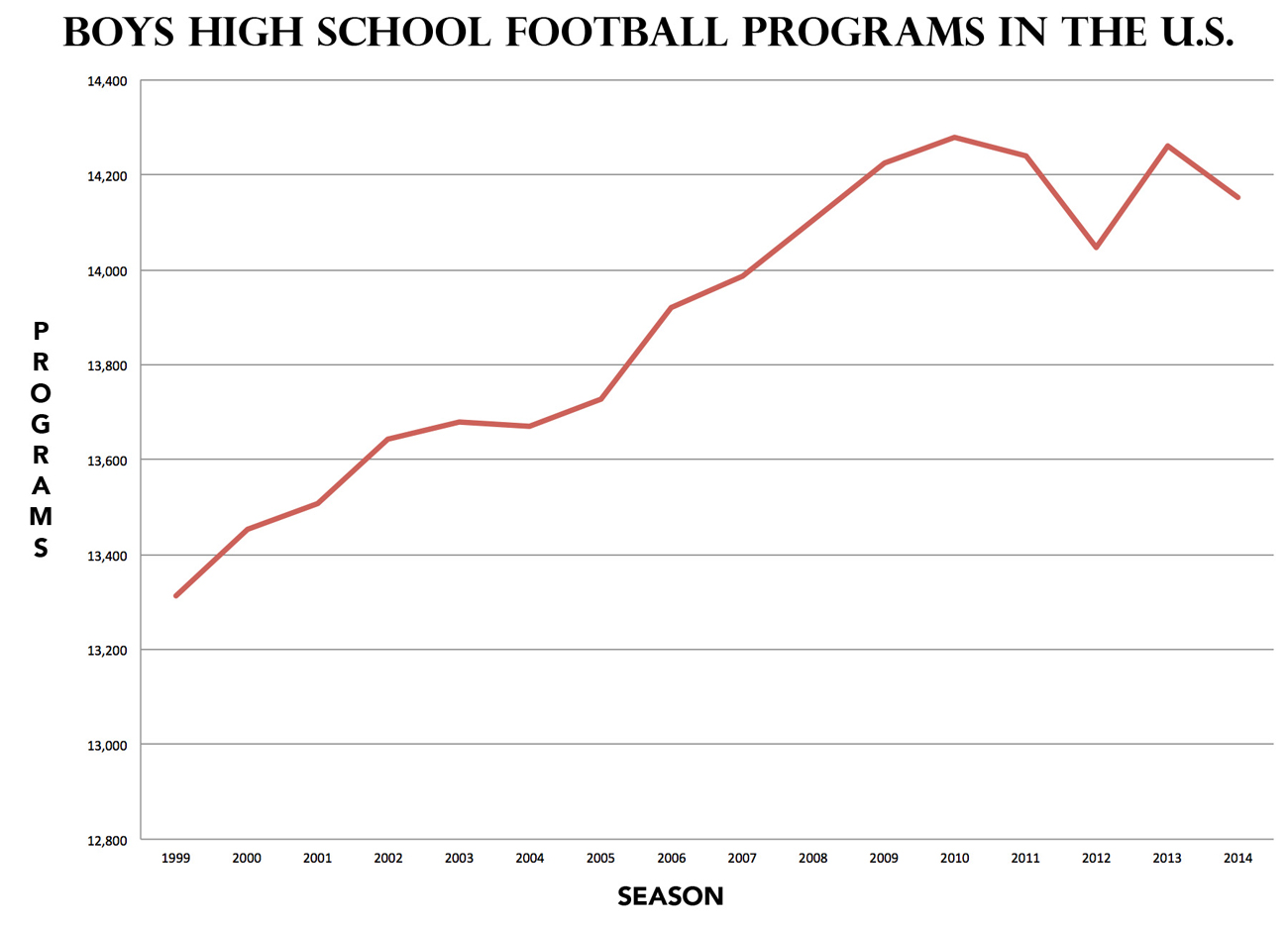 A Closer Look At High School Football S Declining Numbers