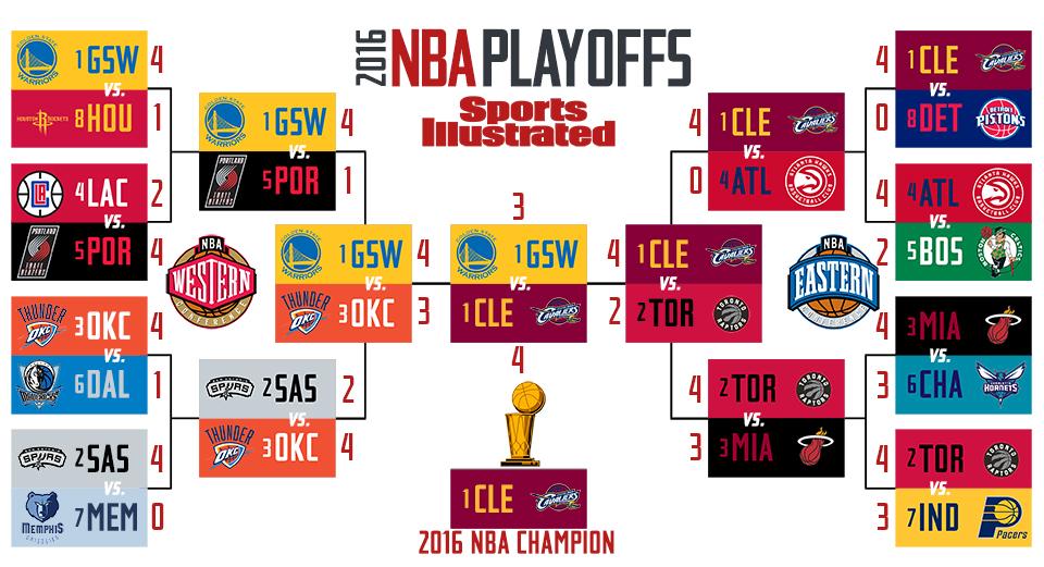 2016 nba playoffs schedule