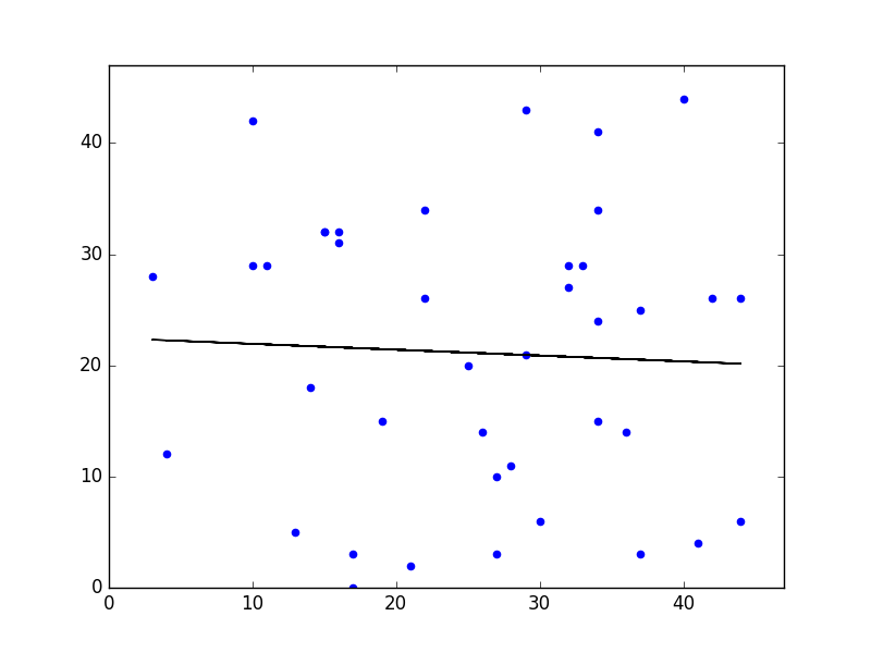 Two Quantitative Variables on a Scatter Plot: CCSS.Math