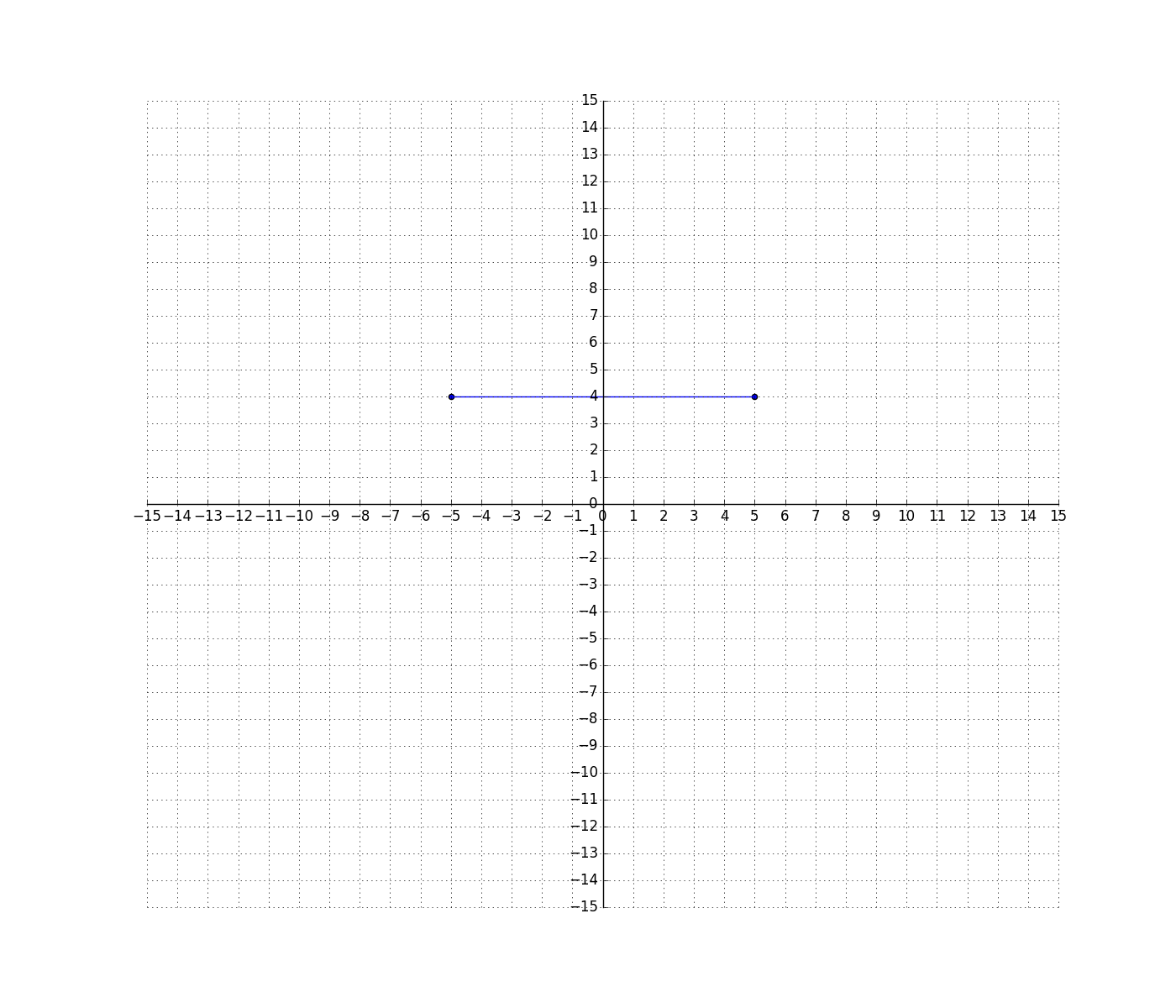 Solve Problems By Graphing Points In Quadrants Of A Coordinate Plane Ccssthntent 6 Ns C 8