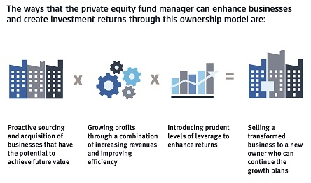 understanding private equity aberdeen