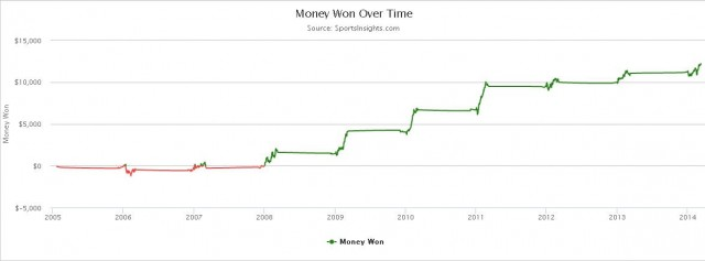 2014-15 College Basketball Betting Against the Public