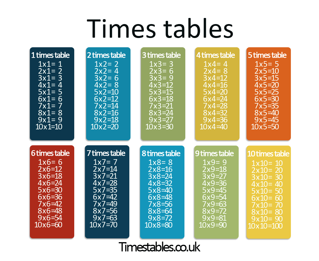 Times Tables Games