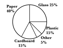 Graphs Practice Test 2