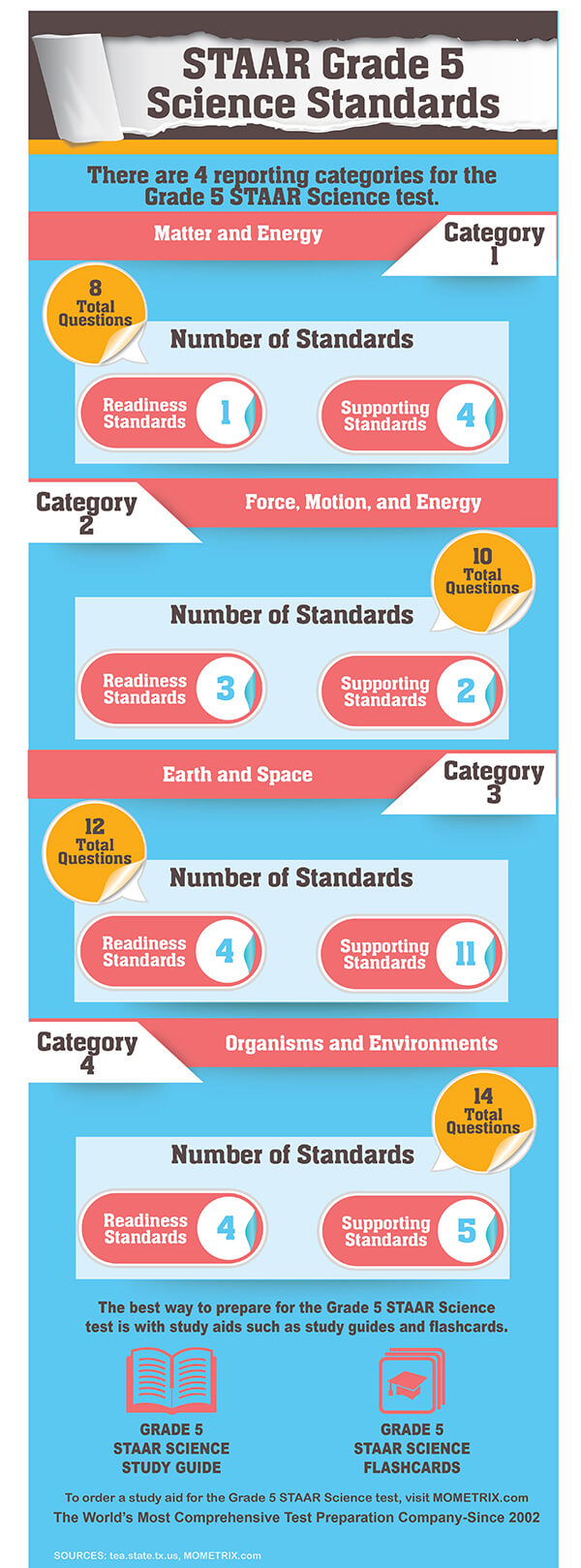 medium resolution of STAAR Science Grade 5 Practice Test (Example Questions)