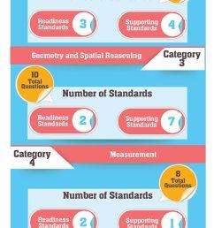STAAR Mathematics Grade 7 Practice Test (Example Questions) [ 1929 x 600 Pixel ]
