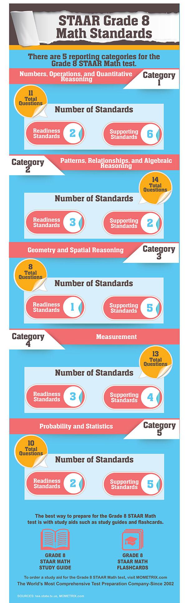 medium resolution of STAAR Mathematics Grade 8 Practice Test (Example Questions)