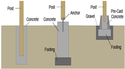 Fix Foundation Problems in Fayetteville Arkansas