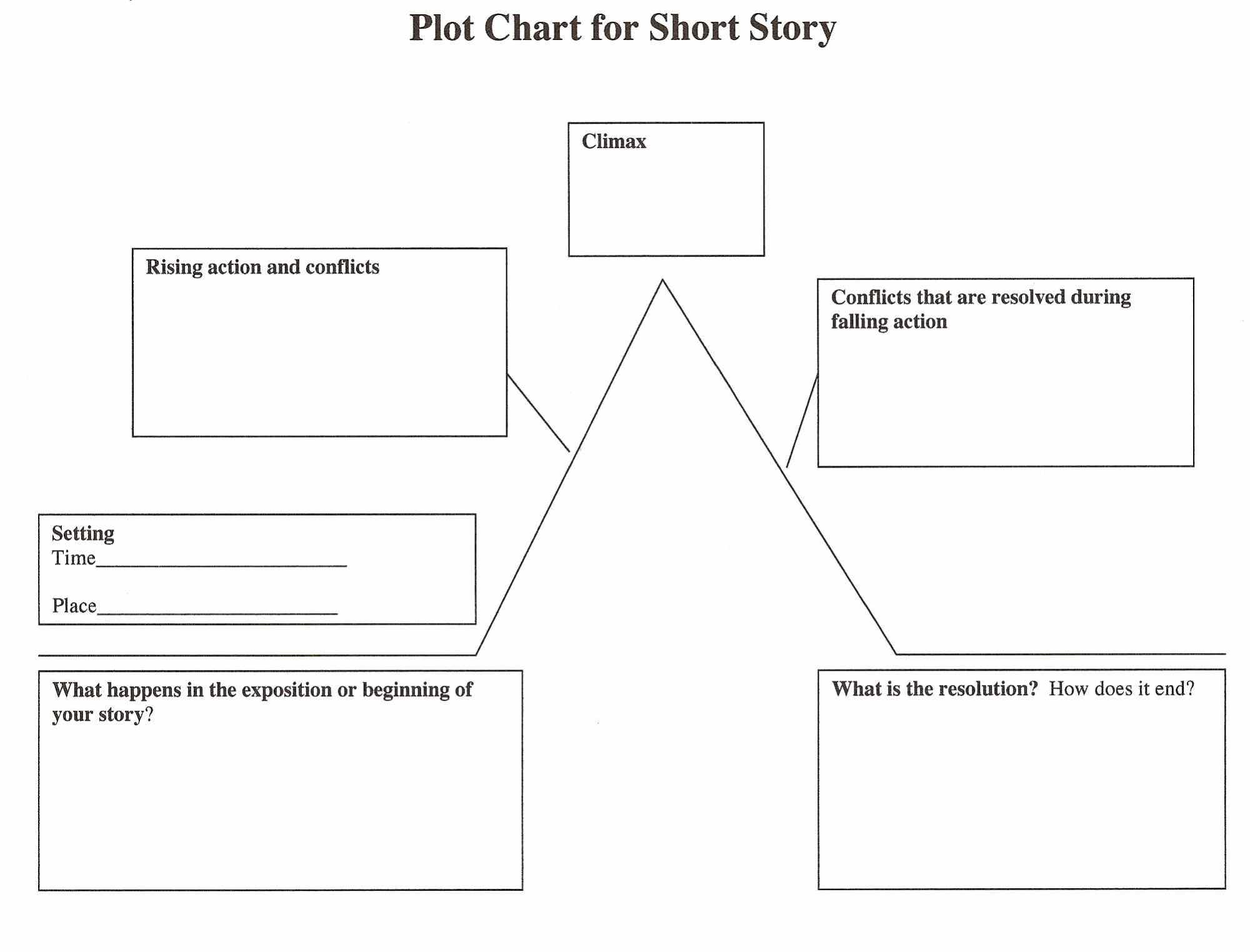 hight resolution of plot structure in short stories