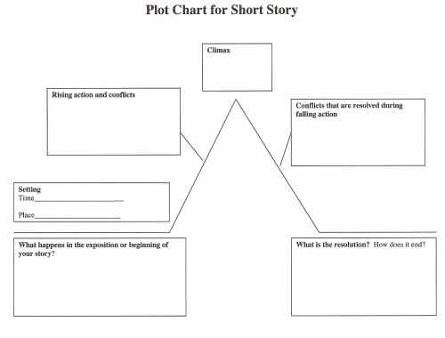small resolution of plot structure in short stories