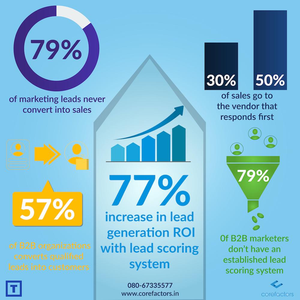 lead scoring roi stats infographic