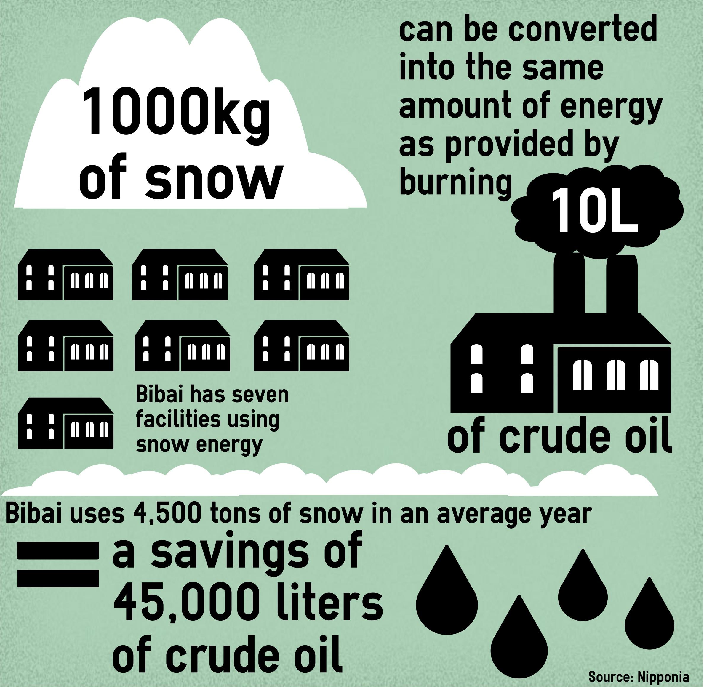 Bibai's snow-to-energy benefits