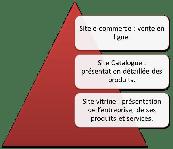 Typologie des sites web : site catalogue