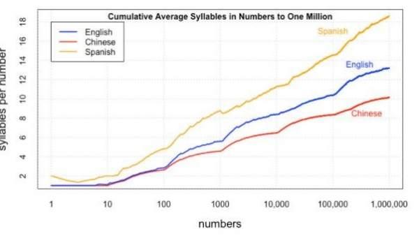 ¿Cuánto crees que tardarías en contar de 1 a 1 millón?