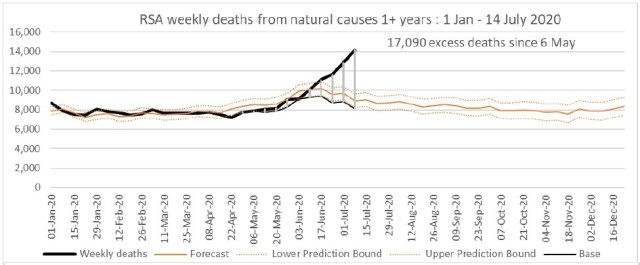 Graph showing number of natural deaths