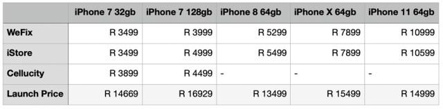 Comparison of used iPhones versus launch prices