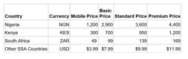 Netflix mobile-only price plans.