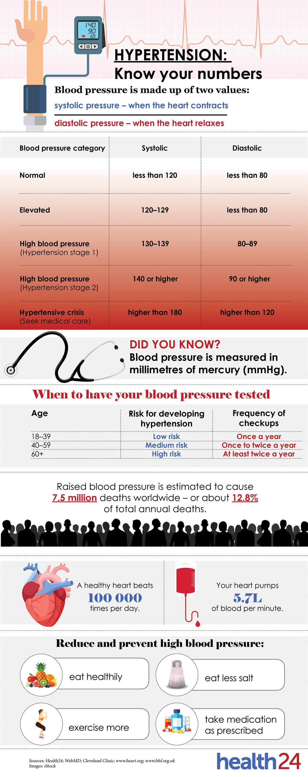 See How To Understand Blood Pressure Readings