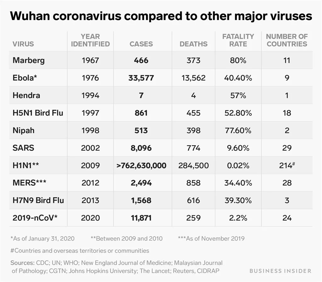 One Chart Shows How The Wuhan Coronavirus Compares To
