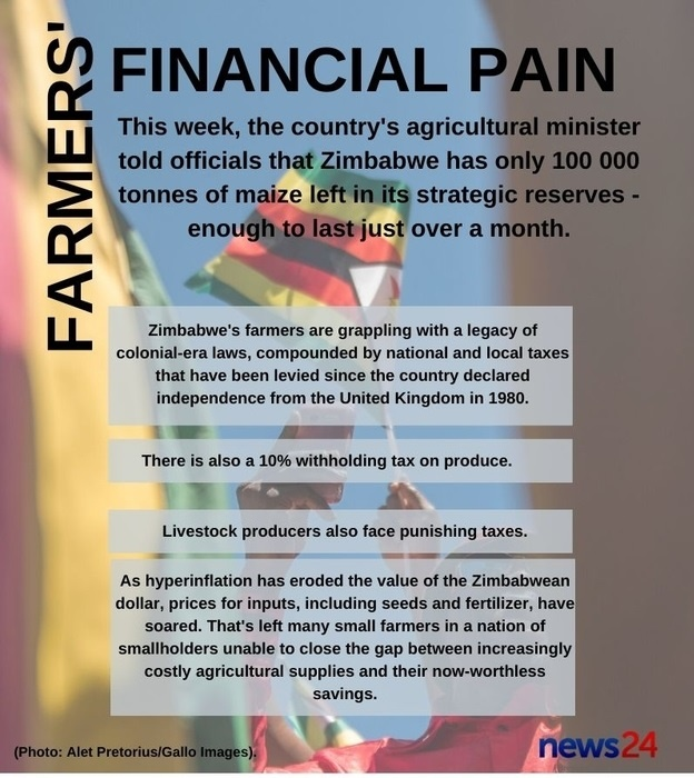 A study conducted by the Zimbabwe Farmers Union (Z