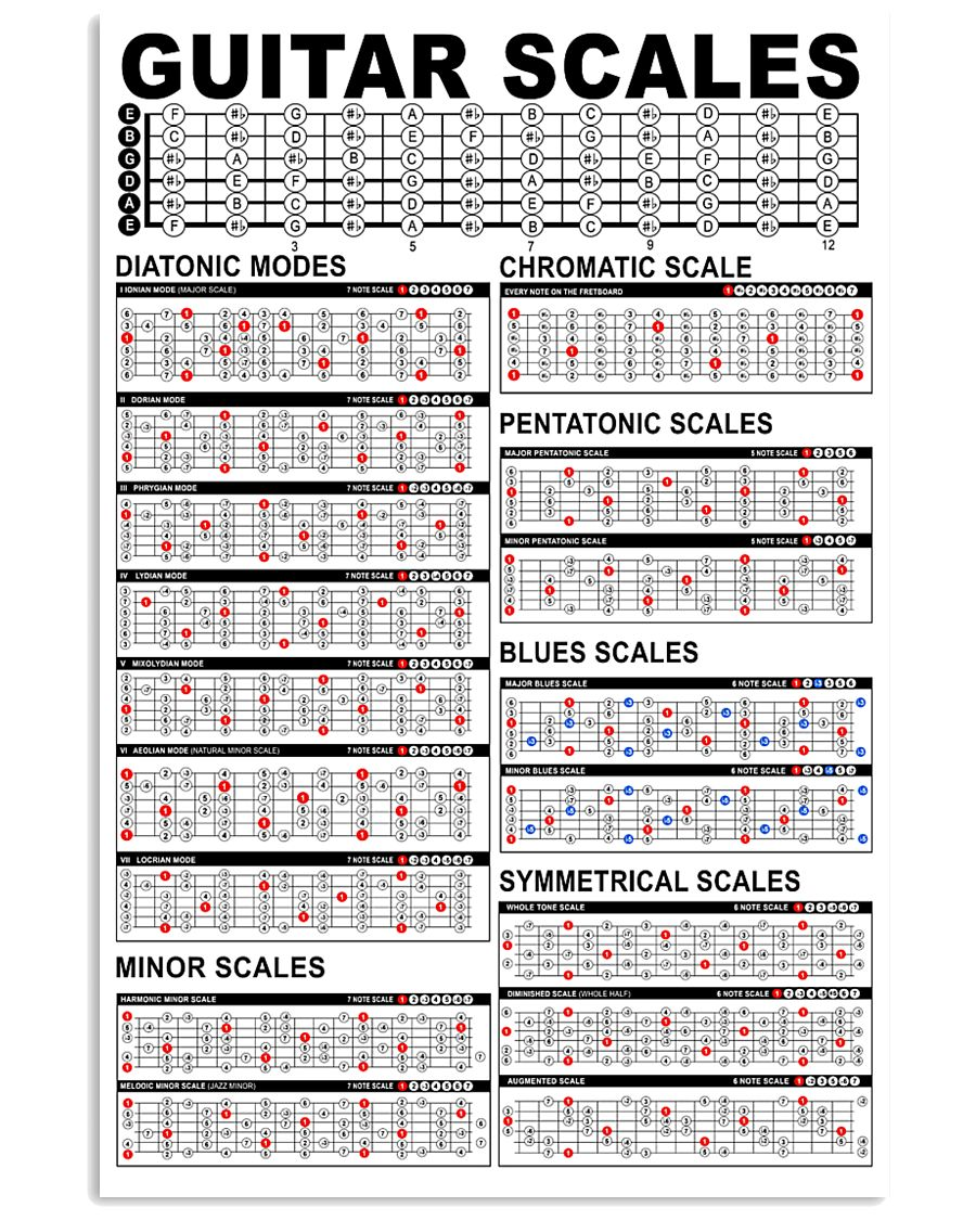 guitar scales 24x36 poster size white