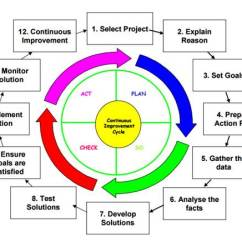 Pdca Cycle Diagram Siemens G120 Control Wiring Adopting In Kaizen Universalclass Implementation Is A 12 Step See The Below