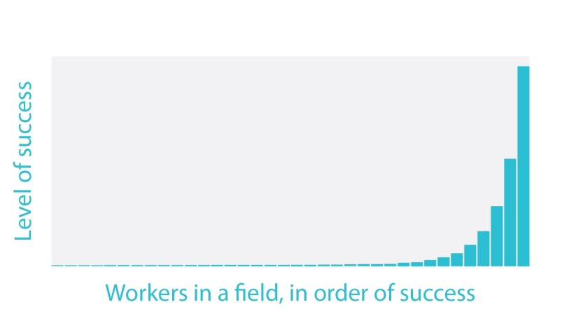 Log-normal distribution of success of workers in a field