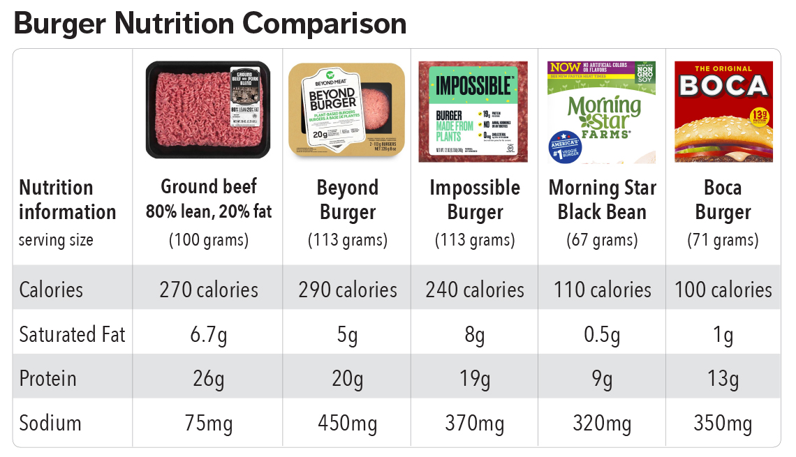 A chart comparing the nutritional facts of ground beef, a Beyond Burger, an Impossible Burger, a Morning Star Black Bean Burger and a Boca Burger